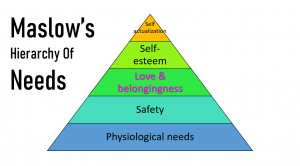 Why We Need Love? Human Needs Love In Life | Maslows Hierarchy Of Needs